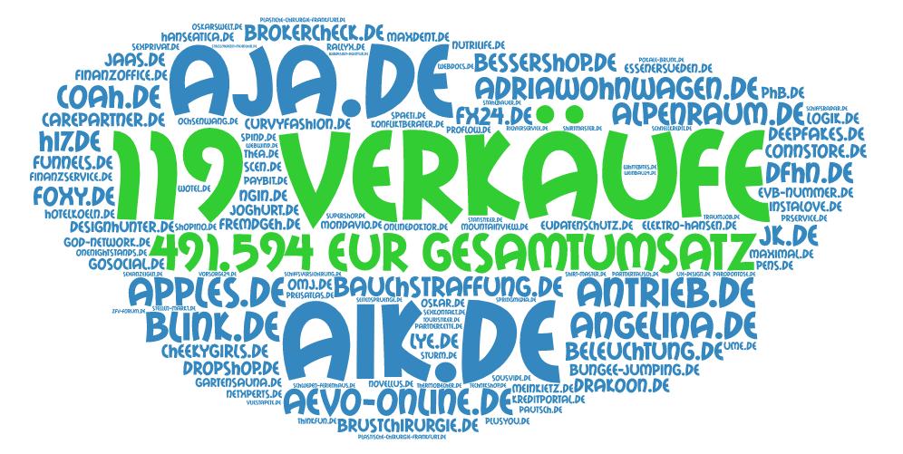 Bericht Q1/2018 verkaufte .DE Domains