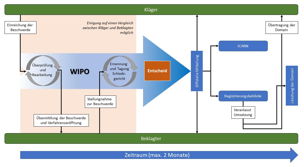 WIPO UDRP Prozess Schaubild
